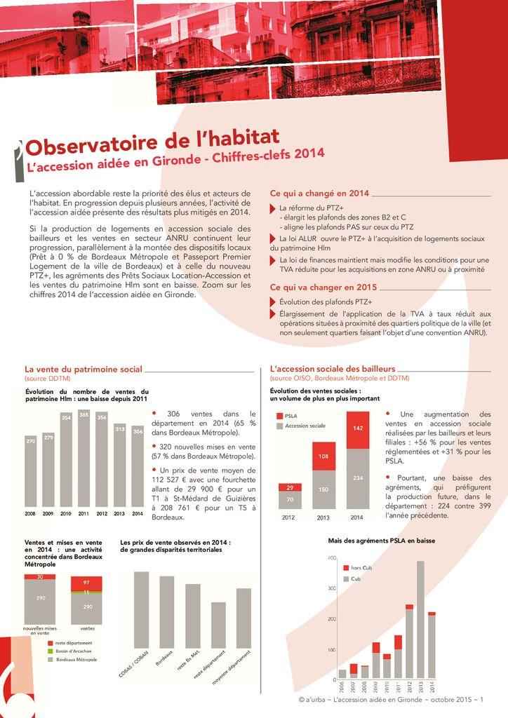 L accession aid e en gironde a 39 urba agence d 39 urbanisme for Agence urbanisme paysage bordeaux